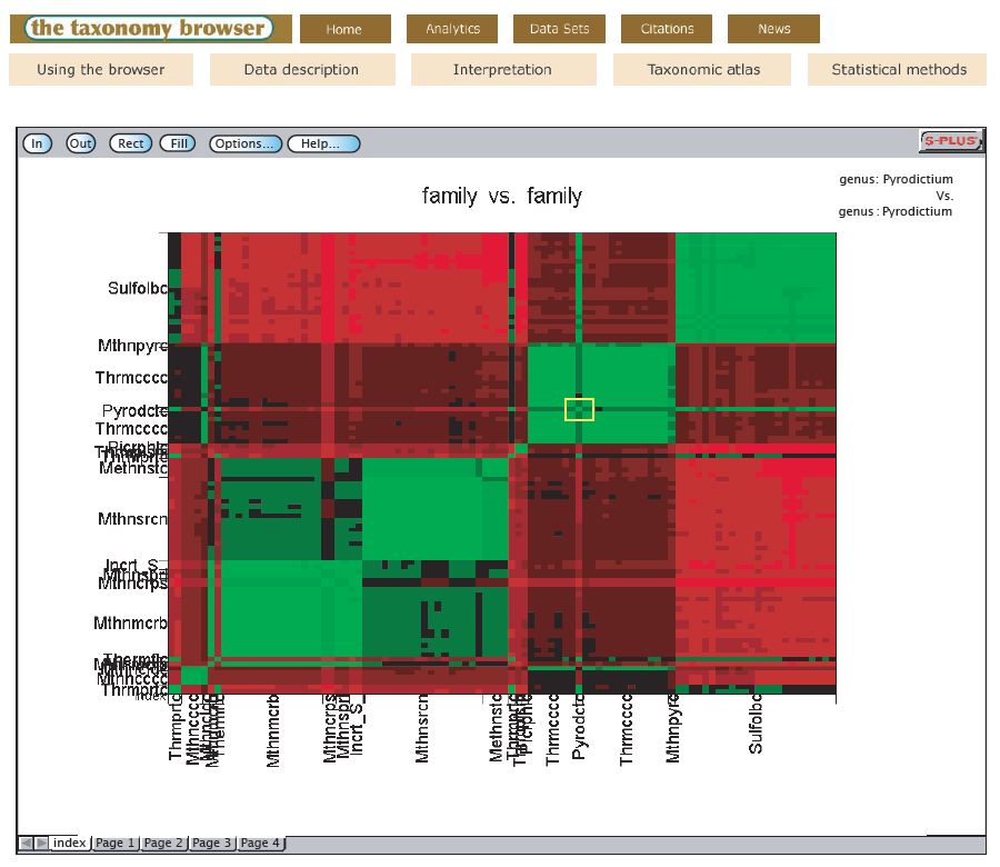 Interactive heatmaps are accessible from the taxonomic atlas and analytics pages. S-Plus graphlets support zooming and allow visualization of regions of interest in greater detail.