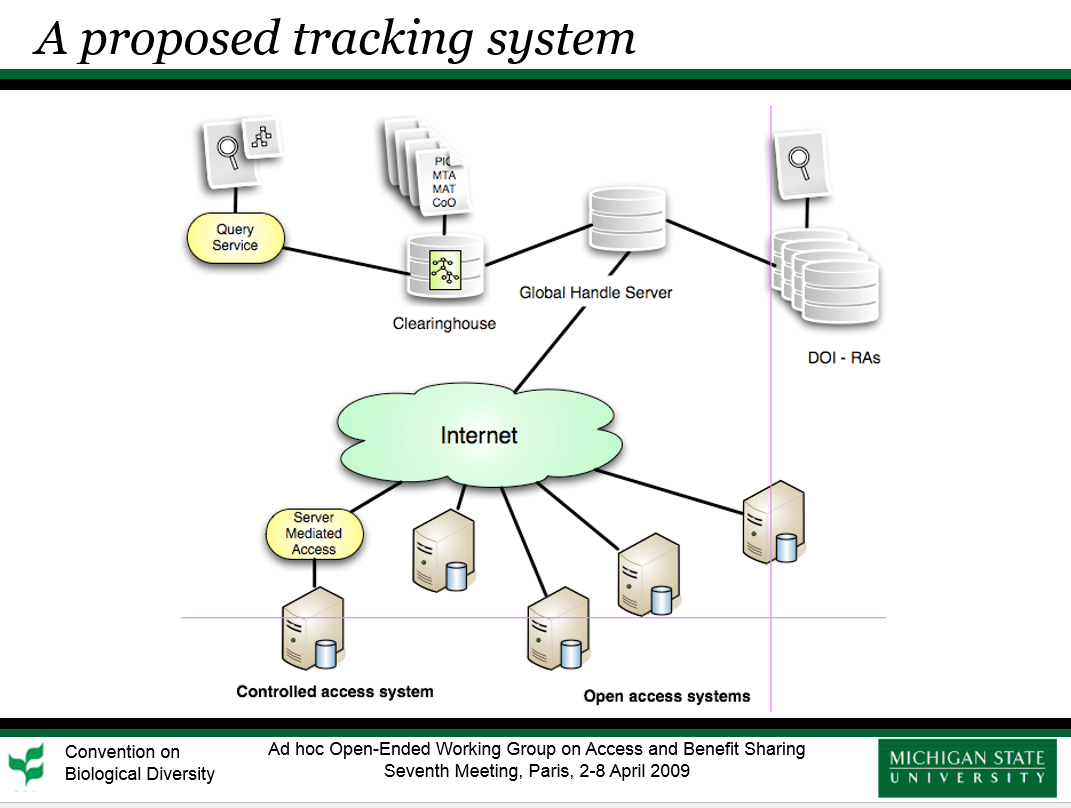 To facilitate tracking of biological resources, we recommend adopt a well-developed and widely used PID system that leverages an existing infrastructure and derives support from multiple sources, followed by deployment of light-weight applications that use browser technology for interactive use and publication of Application Program Interfaces to support additional web services.