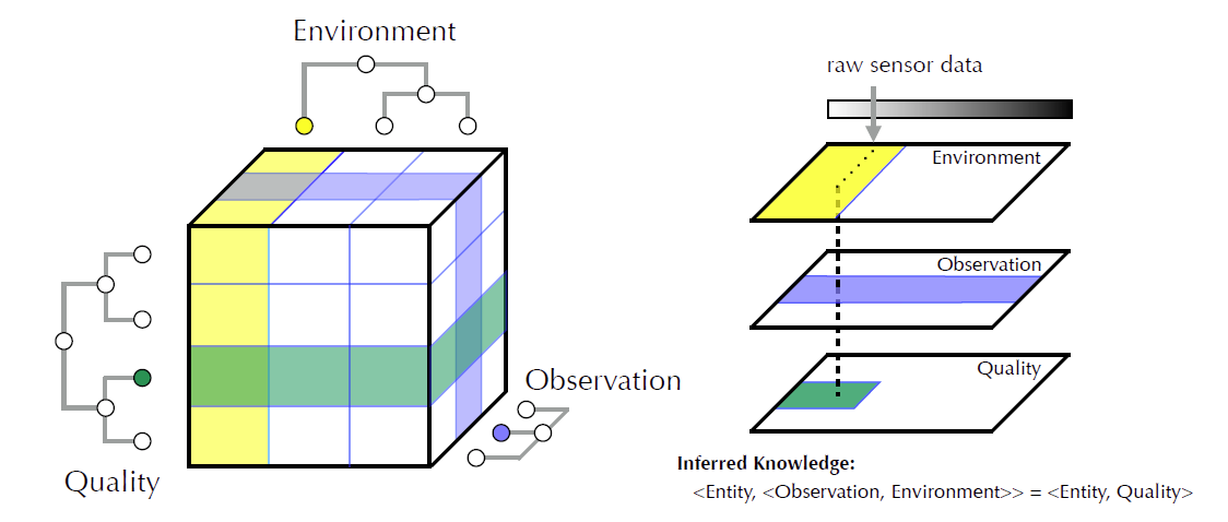 Our patent-pending semantic equivalence method integrates observational data from multiple sources (e.g., sensor data, textual descriptions) at various levels of abstraction, resolves ambiguity and detects conflicting observations prior to resolving to labeled ontology concept identifiers suitable for reasoning.
