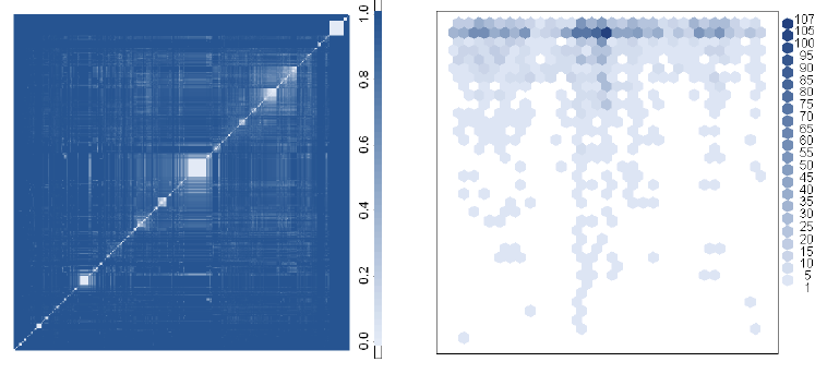 The NamesforLife Contextual Index was examined using routine approaches for exploratory data analysis and visualization (e.g., principal components analysis, robust clustering, 2D scatter plots, 3D spin plots and heatmaps). Each of these methods revealed strong evidence of terminological fingerprints in the patents. The heatmap on the left reveals the relationship among the Green Technology patents when classified using terminological fingerprints.