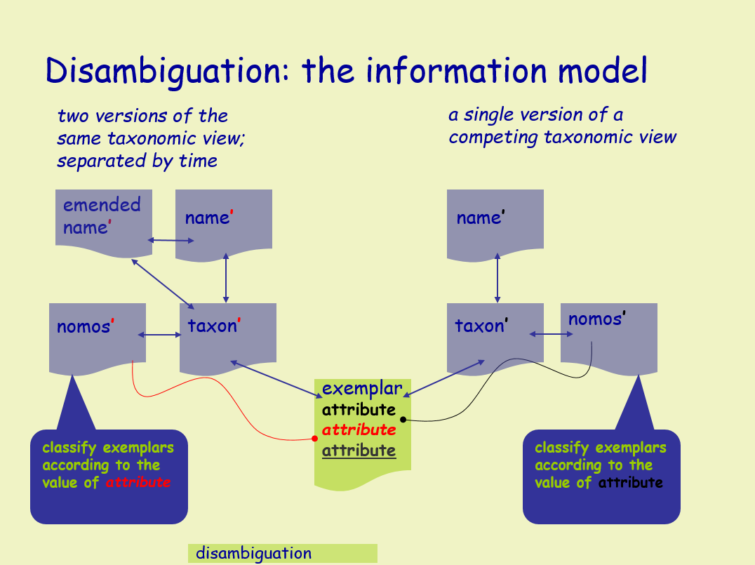If we apply an Information Model based on the separation of the Names (labels), Taxa (concepts), and Exemplars (strains/objects), we are able to track changes in nomenclature and taxonomic opinion separately, without losing track of the underlying organism (the Exemplar).