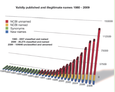 The validly published names of Bacteria and Archaea change roughly 15 times each week whereas invalid and trivial names appear in the literature and public databases at a rate more than three fold higher. A small number of experts work to keep pace; the rest of the community is left to catch up. The correct name is essential for accurate communication. NamesforLife extracts all relevant information from the taxonomic literature for Bacteria and Archaea. N4LGuide presents this information, with additional annotation, for any name that is readable in a web browser.