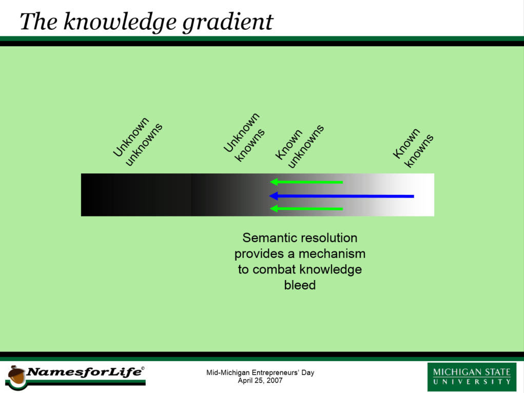 Within the knowledge gradient, there exists another type of unknown - representing knowledge that was once known, but has been forgotten or lost over time. We call this the unknown knowns. This might seem implausible, but it represents a very real risk, not only in biodiversity studies, but in most fields, with the biosciences being the among the most prone to this problem, because of the extraordinary growth in many of the sub disciplines, and the accompanying way of reporting results. Semantic resolution provides a way to combat this knowledge bleed.
